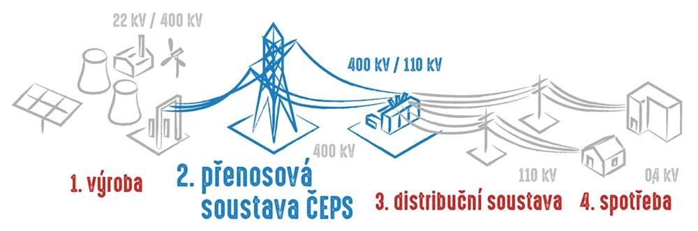 Přenosová soustava, systémové služby, ČEPS a.s.