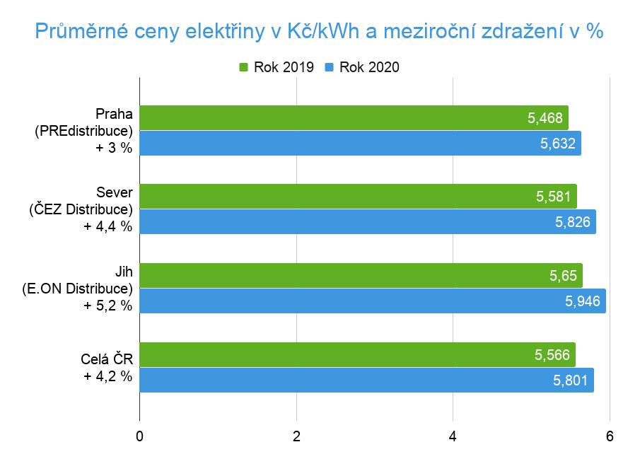 Srovnání cen elektřiny 2020