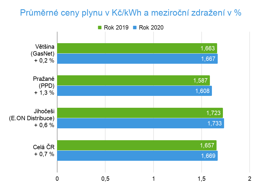 Srovnání cen plynu 2020