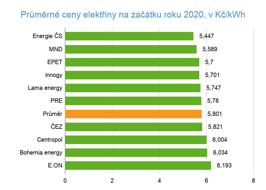 Průměrná cena elektřiny 2020