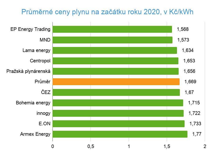 Průměrná cena plynu 2020