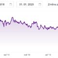 cena akcie ČEZ, leden 2020