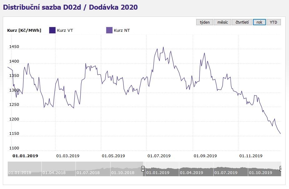 Velkoobchodní cena elektřiny na rok 2020