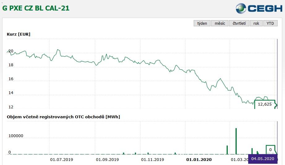 Energetická burza PXE - CEGH, aktuální cena zemního plynu