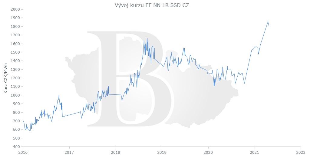 Cena elektřiny na burze ČMKBK, červen 2021