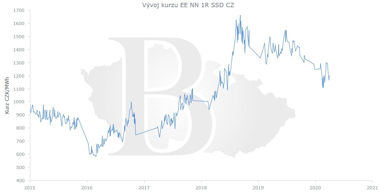 Cena elektřiny na burze ČMKBK, květen 2020