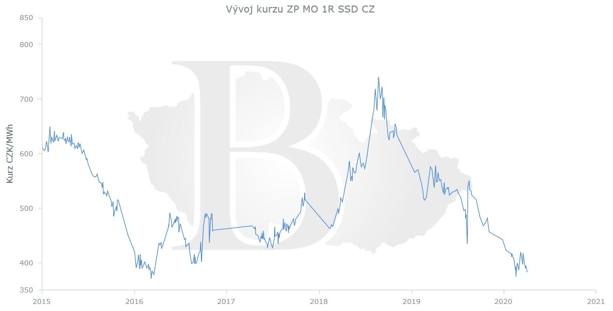 Cena plynu na burze ČMKBK, květen 2020