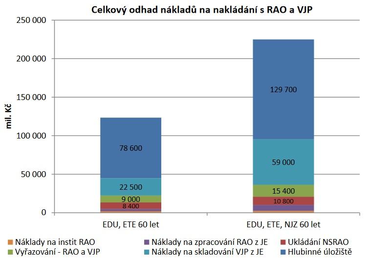 Jaderný odpad z Dukovan, Temelína a nových zařízení