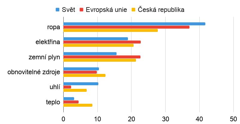Energetický svět světa, EU a ČR