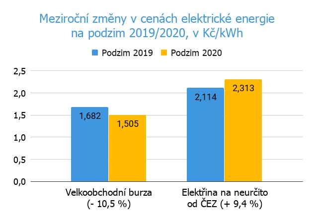 ČEZ od 1. 10. 2020 zlevňuje elektřinu