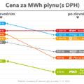 MND, zlevnění zemního plynu v září 2020