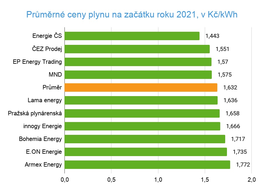 Cena plynu 2021, srovnání dodavatelů