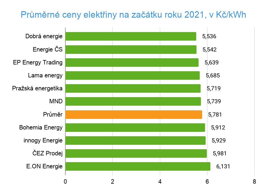 Cena elektřiny 2021, srovnání dodavatelů