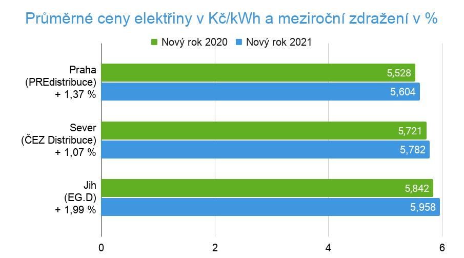 Srovnání cen elektřiny 2021