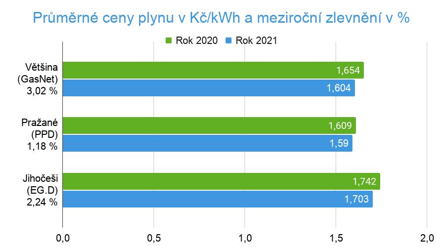 Srovnání cen plynu 2021