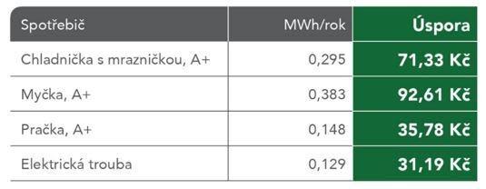 Moravské naftové doly, úspora za elektřinu
