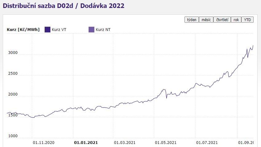 Energetická burza EEX – PXE, cena elektřiny na rok 2022