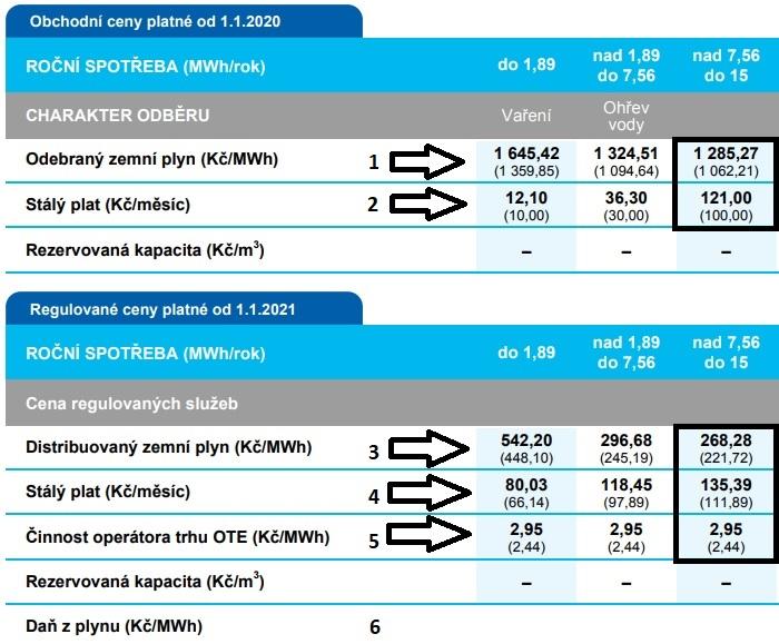 Vzorec pro výpočet ceny plynu